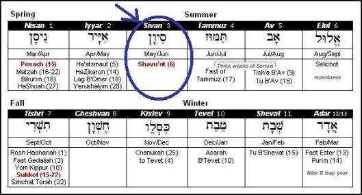 Jewish/Hebrew calendarformulated at Hebrew4Christians.com