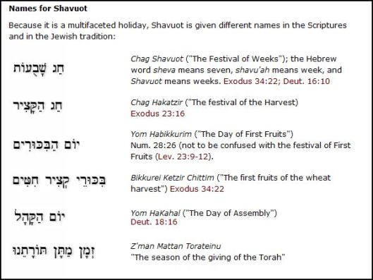 "Other names for the ""Feasts of Weeks""--compiled by the works of Hebrew4Christians website."