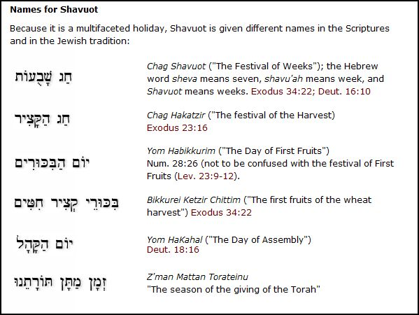 """Other names for the """"Feasts of Weeks""""--compiled by the works of Hebrew4Christians website."""
