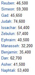 12 tribes of israel(counting in the wildlerness)