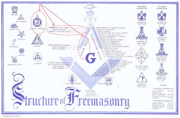 Freemasonry does hold rankings of Knights Templar orders. More than likely, they're contained in what is called the York Rite.(Modern Historical, Chivalric, & Philosophical Grades)