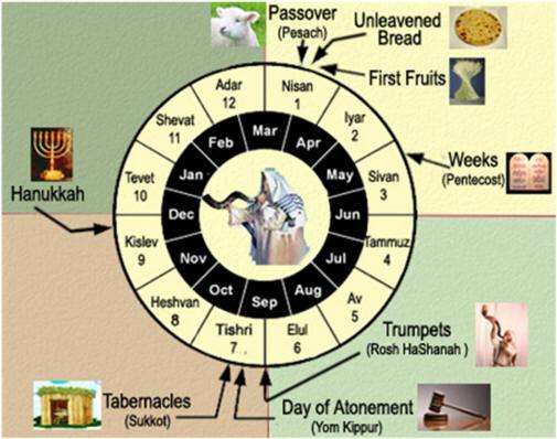 Hebrew-Feasts
