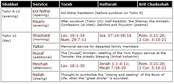 assembled by hebrew4christians.com
