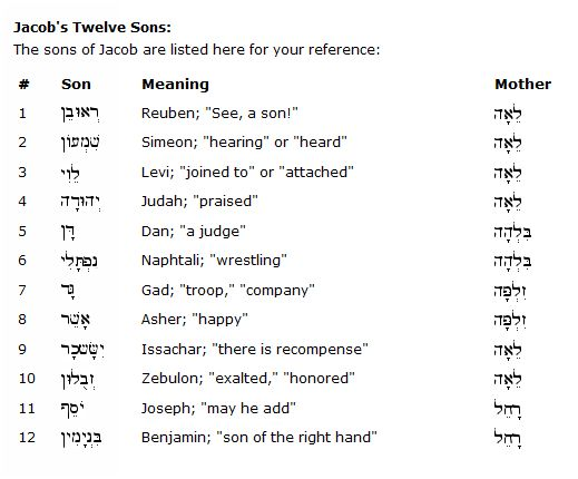 B'nei Yshrael-B'nei Yaakob (Twelve Sons of Jacob-Israel)