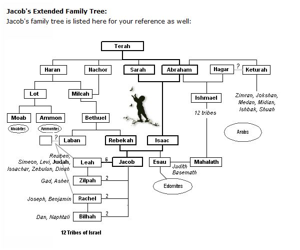 Jacob's Extended Family Tree (hebrew4christians)