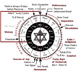 hebrew calendar - winter (Yamim Noraim) Holy Days.