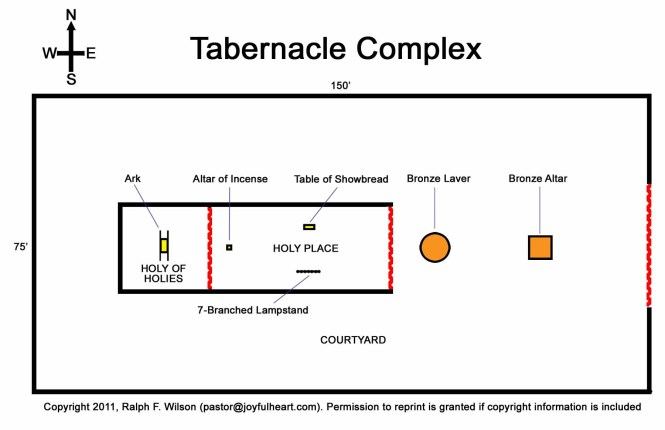 israelite-mishkan(tabernacle)-complex-diagram