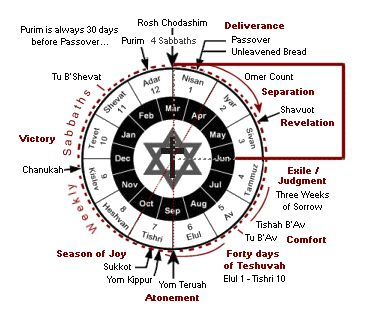 hebrew calendar - spring (Yamim Noraim) Holy Days