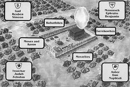 encampment of israel-tabernacle in the wilderness