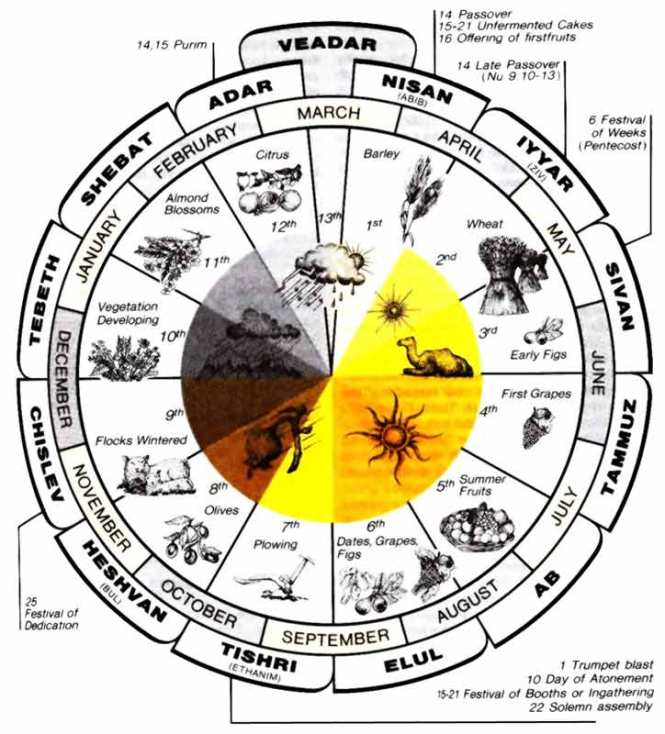 hebrew-calendar-months-and-feast-cycle