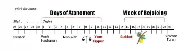 succoth - simchat torah (Tabernacles _ Torah) das beal - yedesta orit