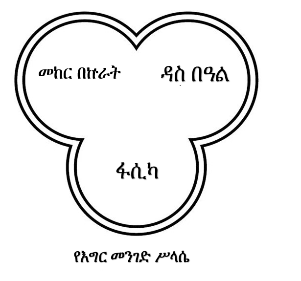 "Ethio-Hebrew Shalosh Reglaim (translated from ""Lidj Y.e.f.d.i."" [Yohannis welde-Immanuel])"