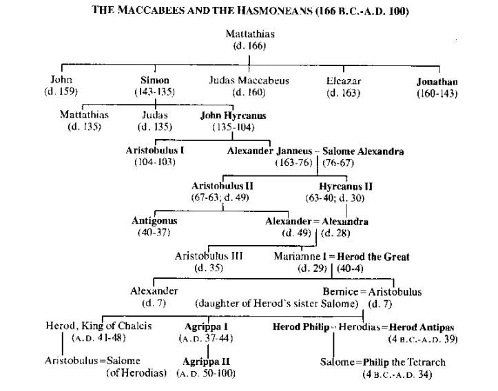 Maccabean Revolters _ Levites