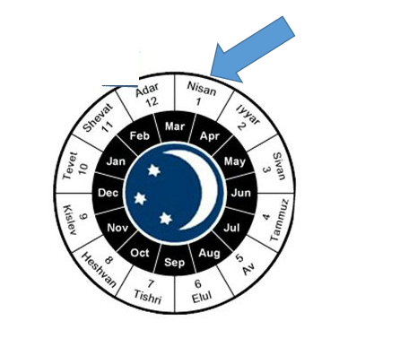 hebrew calendare - rosh chodesh - nisan (abib)1