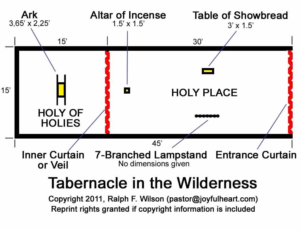 israelite-wilderness-mishkan(tabernacle)-furniture-diagram[jesuswalk.com]