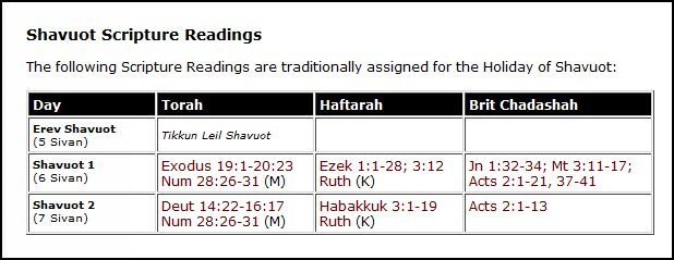 shavuot readings
