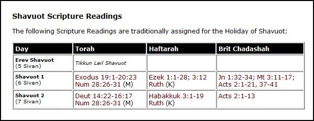 shavuot readings