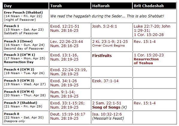 passover - fasika readings 2016 (hebrew4christians.com)